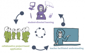 OJA Blended Learning Graphic